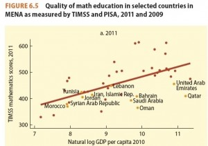 Example of how the World Bank uses data from international student assessments to report on education quality in the Arab region. Source: World Bank, 2013, p. 172.